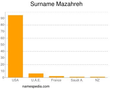 Surname Mazahreh