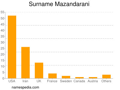 Surname Mazandarani