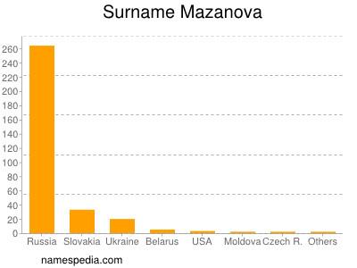Surname Mazanova