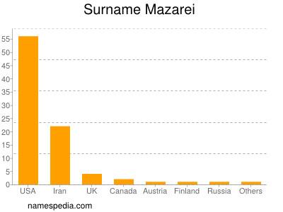 Surname Mazarei