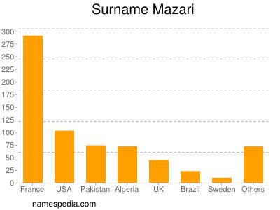 Surname Mazari