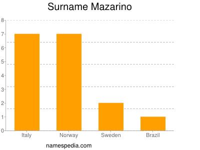 Surname Mazarino