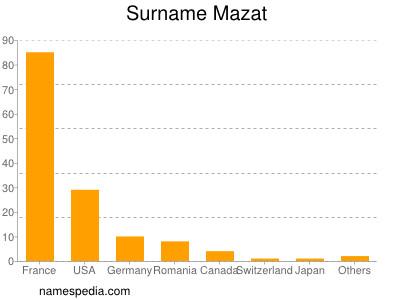 Surname Mazat