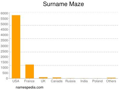 Surname Maze