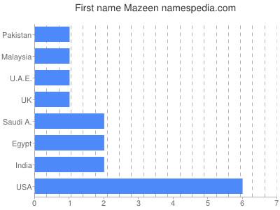 Given name Mazeen