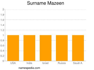Surname Mazeen