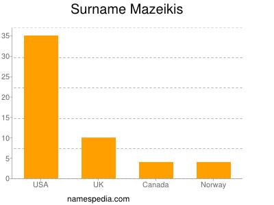 Surname Mazeikis