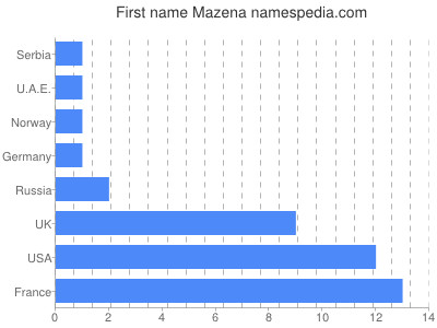 Given name Mazena