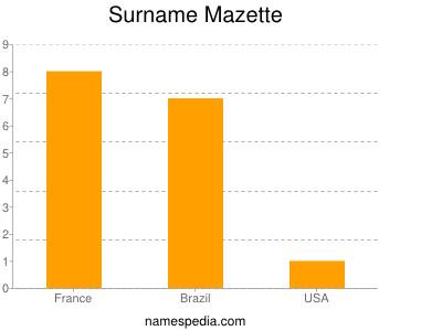 Surname Mazette
