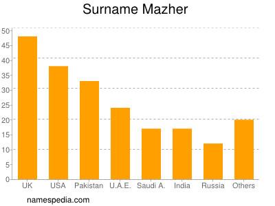 Surname Mazher