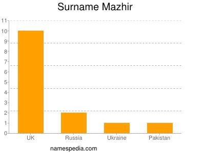 Surname Mazhir