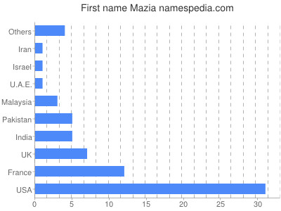 Given name Mazia