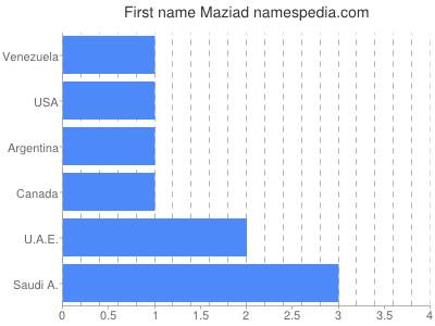 Given name Maziad