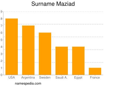Surname Maziad