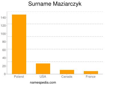 Surname Maziarczyk