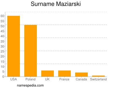 Surname Maziarski