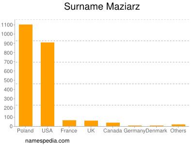 Surname Maziarz