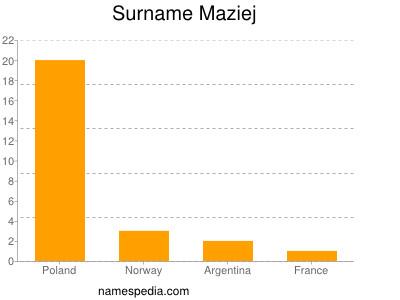 Surname Maziej