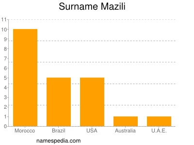Surname Mazili