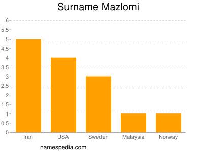 Surname Mazlomi