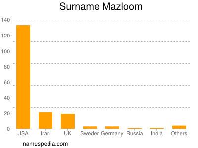 Surname Mazloom