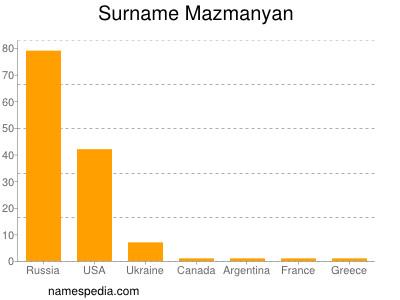 Surname Mazmanyan