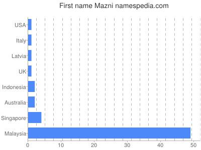 Given name Mazni