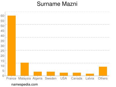 Surname Mazni