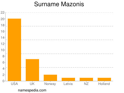 Surname Mazonis