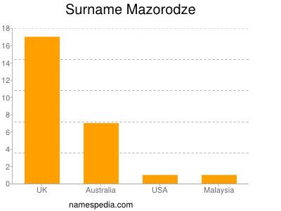 Surname Mazorodze