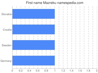 Given name Mazreku