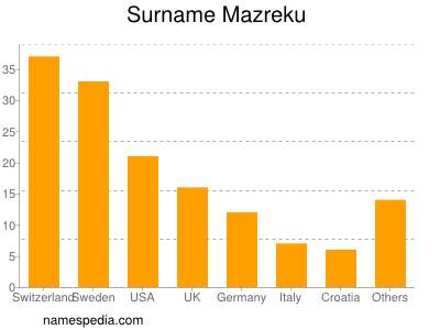Surname Mazreku
