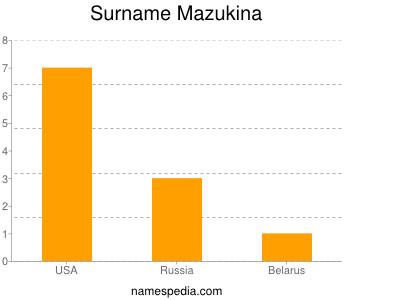 Surname Mazukina