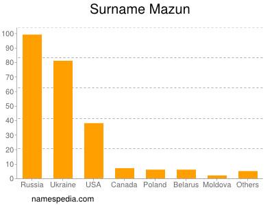 Surname Mazun