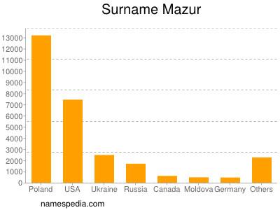 Surname Mazur