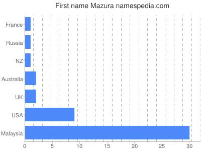 Given name Mazura