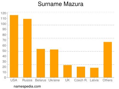 Surname Mazura