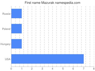 Given name Mazurak