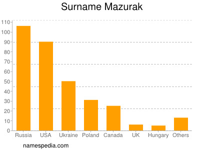 Surname Mazurak