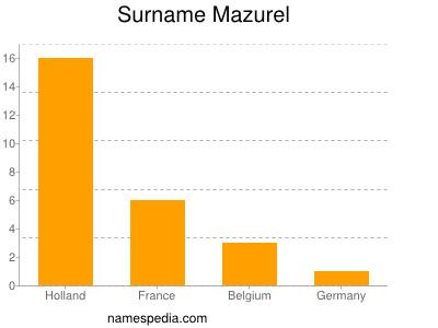 Surname Mazurel