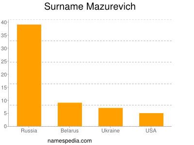 nom Mazurevich