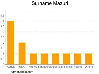 Surname Mazuri
