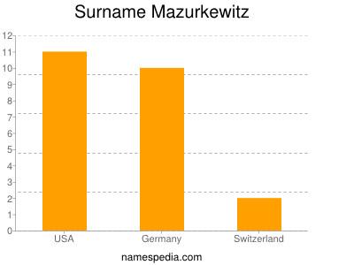 Surname Mazurkewitz