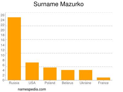 Surname Mazurko