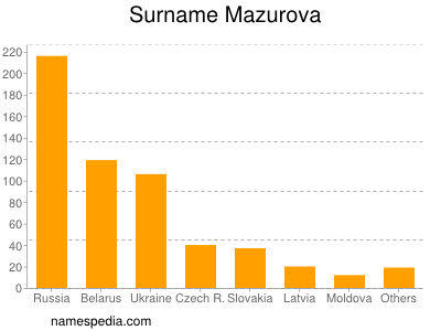 Surname Mazurova
