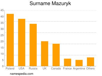 Surname Mazuryk