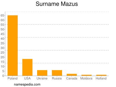 Surname Mazus