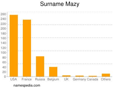 Surname Mazy