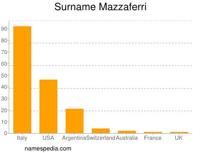 Surname Mazzaferri