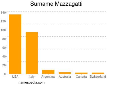 Surname Mazzagatti